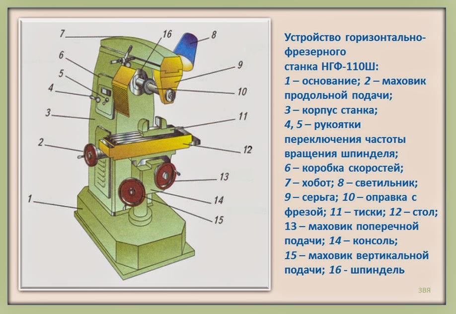 Как сделать вертикально-фрезерный станок
